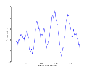 Example conservation plot