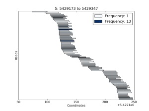 Example coverage plot