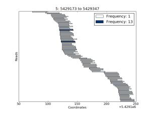 Example coverage plot
