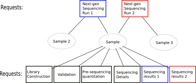 Request sample database architecture